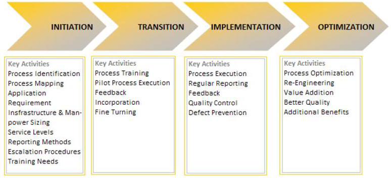 Transition Methodology Flow